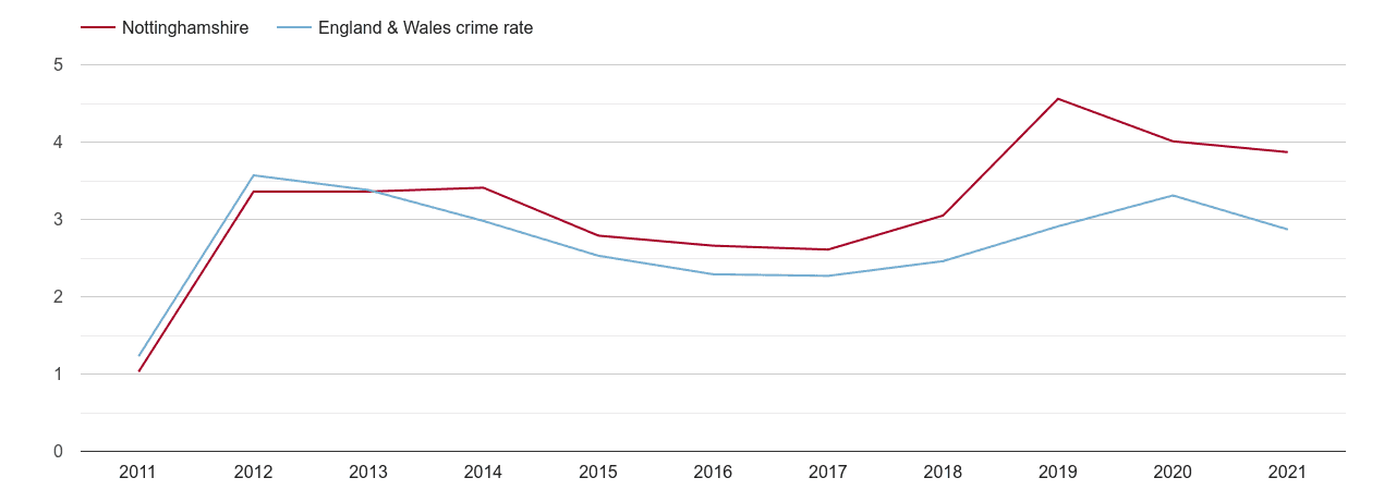 Nottinghamshire drugs crime rate