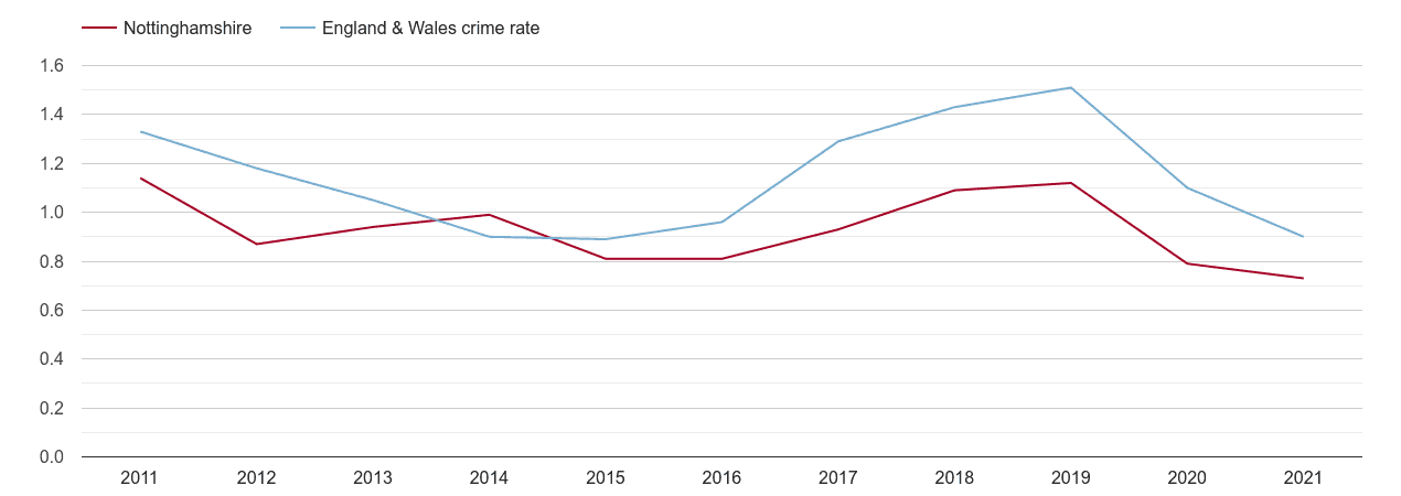 Nottinghamshire robbery crime rate