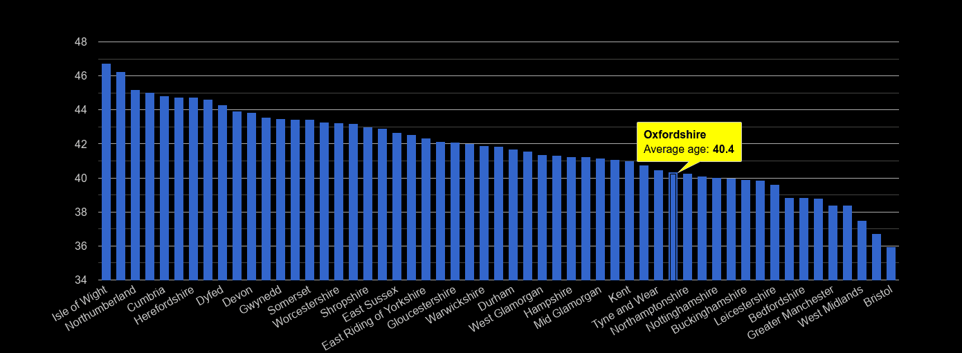 Oxfordshire average age rank by year