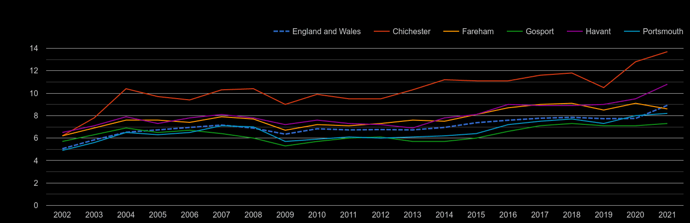 Portsmouth house price to earnings ratio history