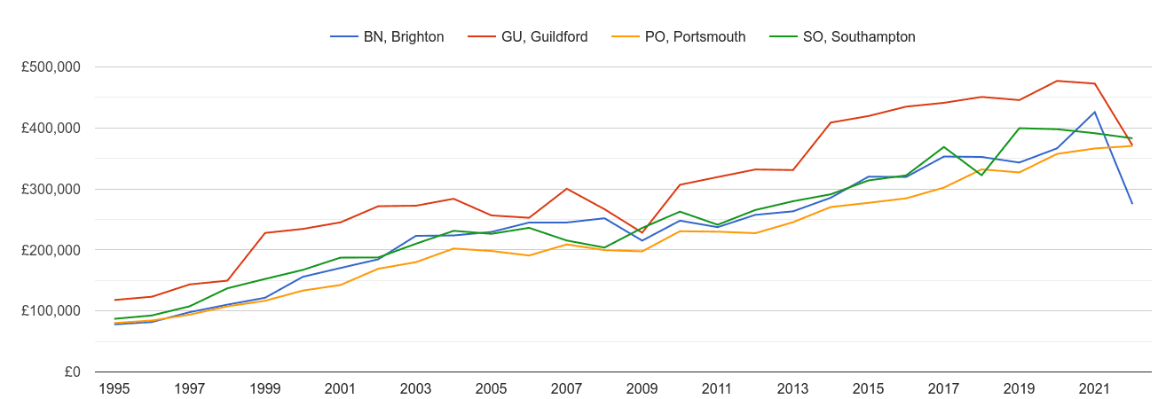 Portsmouth new home prices and nearby areas