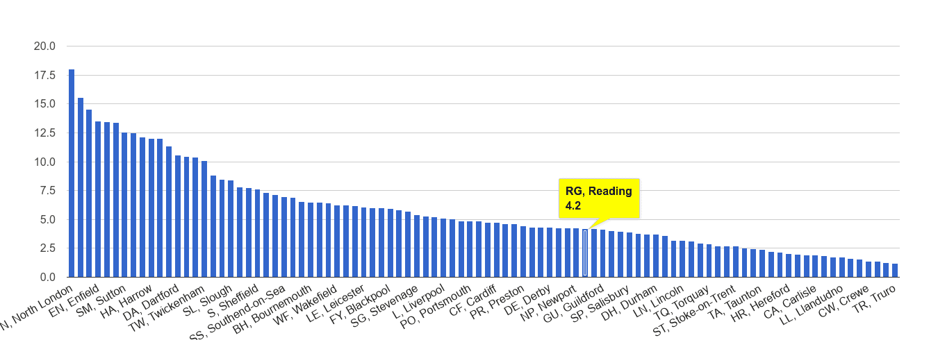 Reading vehicle crime rate rank