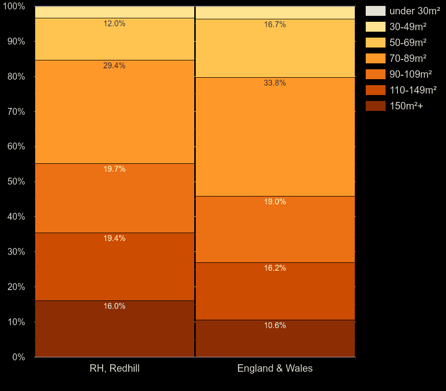 Redhill houses by floor area size