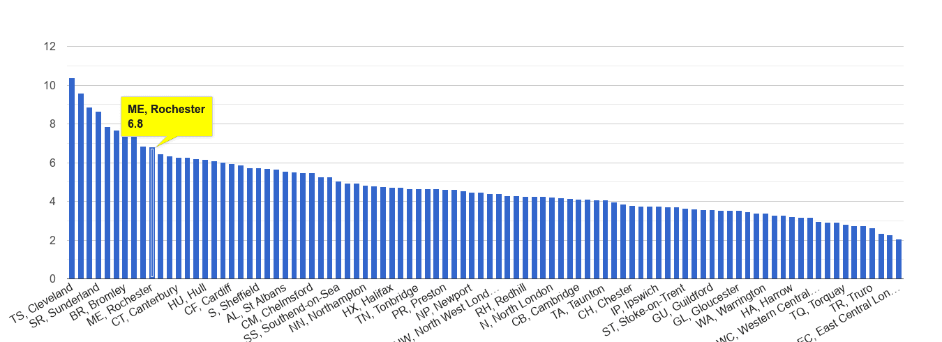 Rochester shoplifting crime rate rank