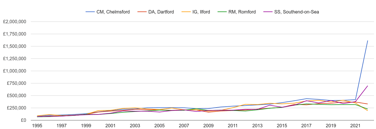 Romford new home prices and nearby areas