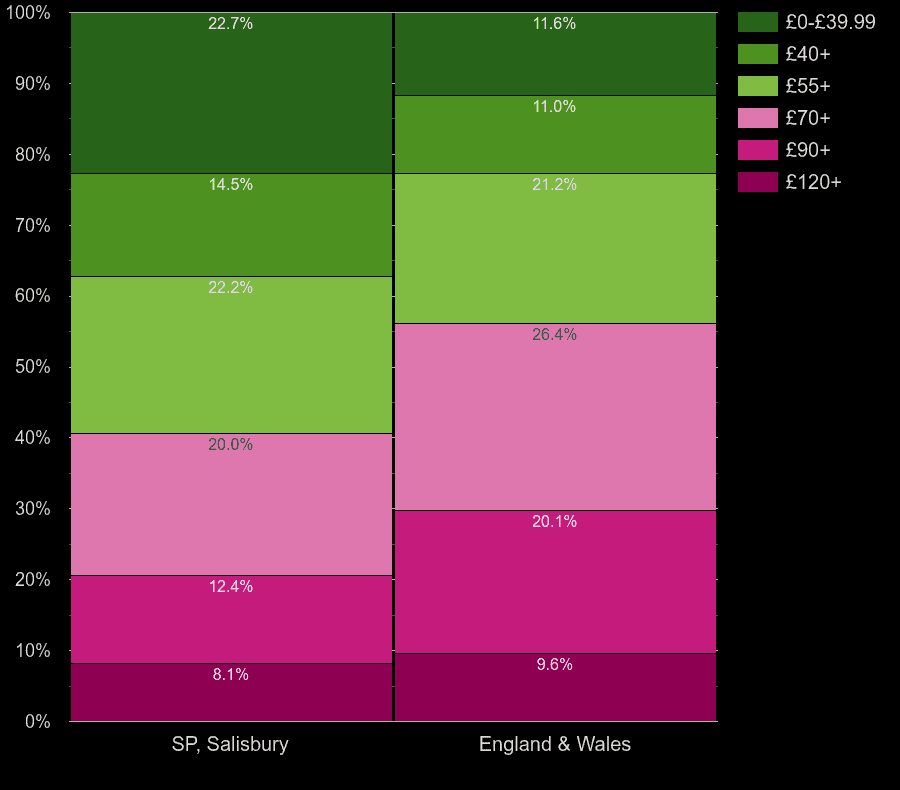 Salisbury houses by heating cost per square meters