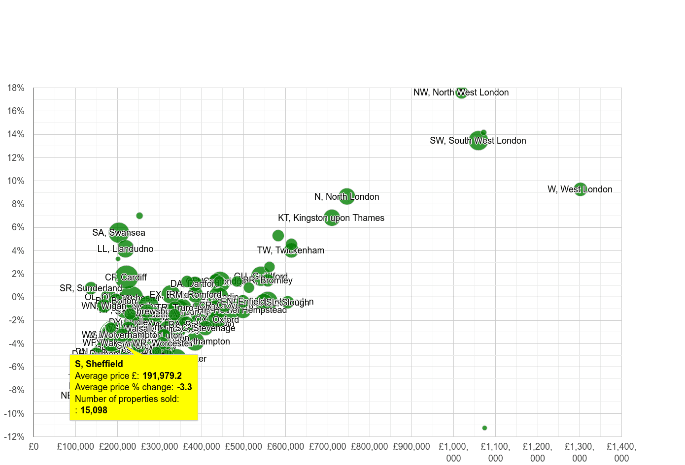 Sheffield house prices compared to other areas