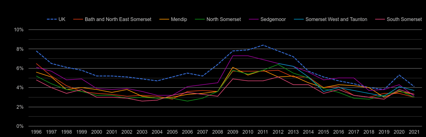 Somerset unemployment rate by year