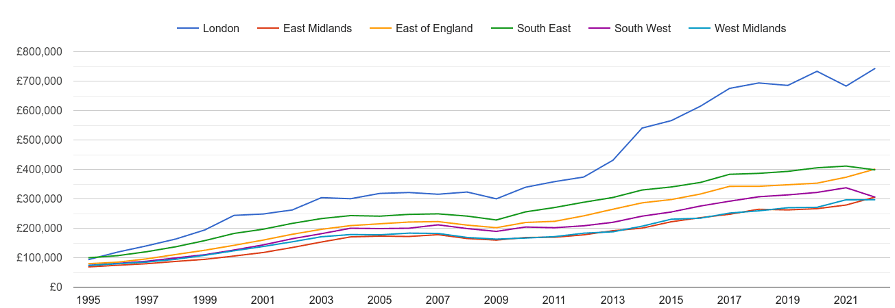 South East new home prices and nearby regions