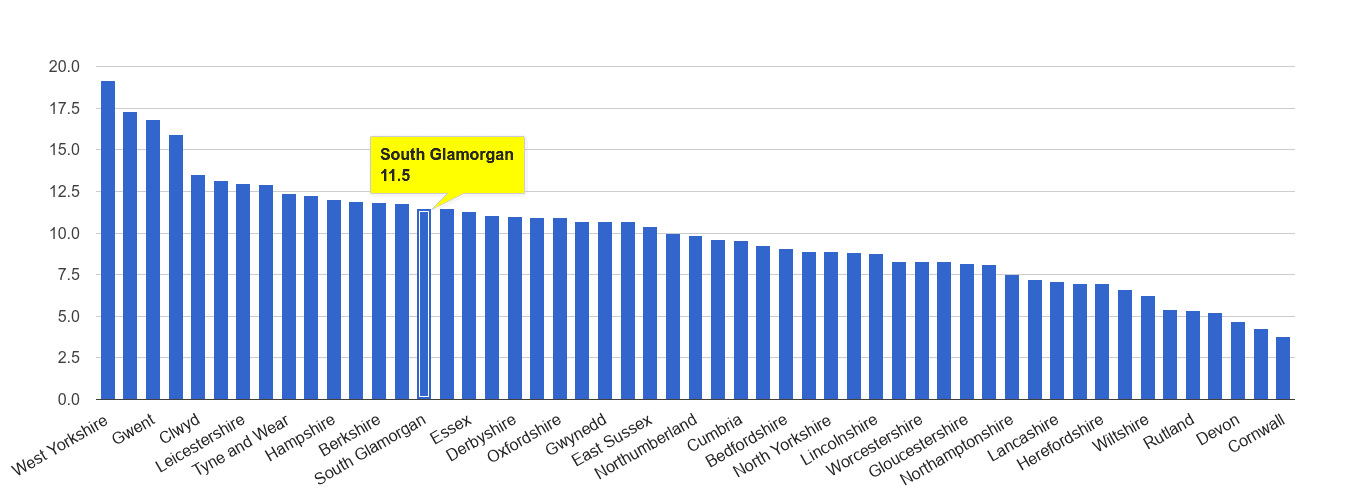South Glamorgan public order crime rate rank