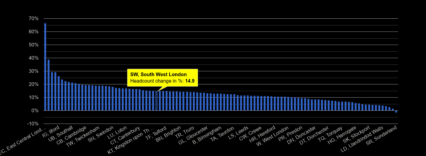 South West London headcount change rank by year