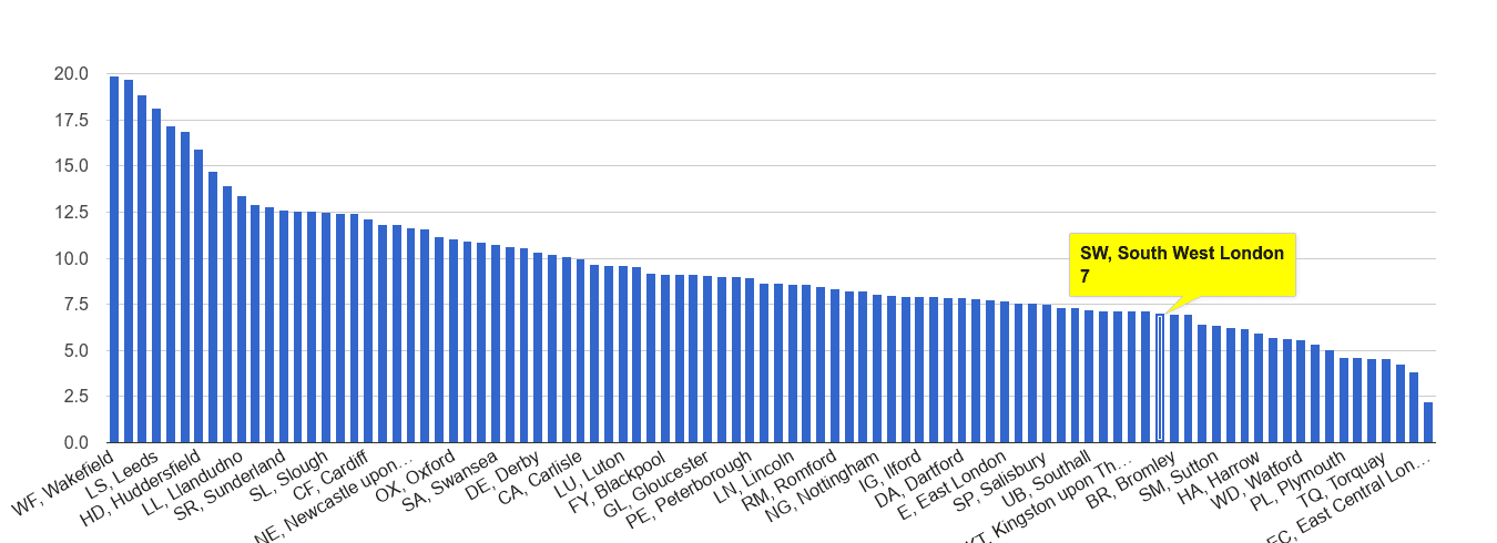South West London public order crime rate rank