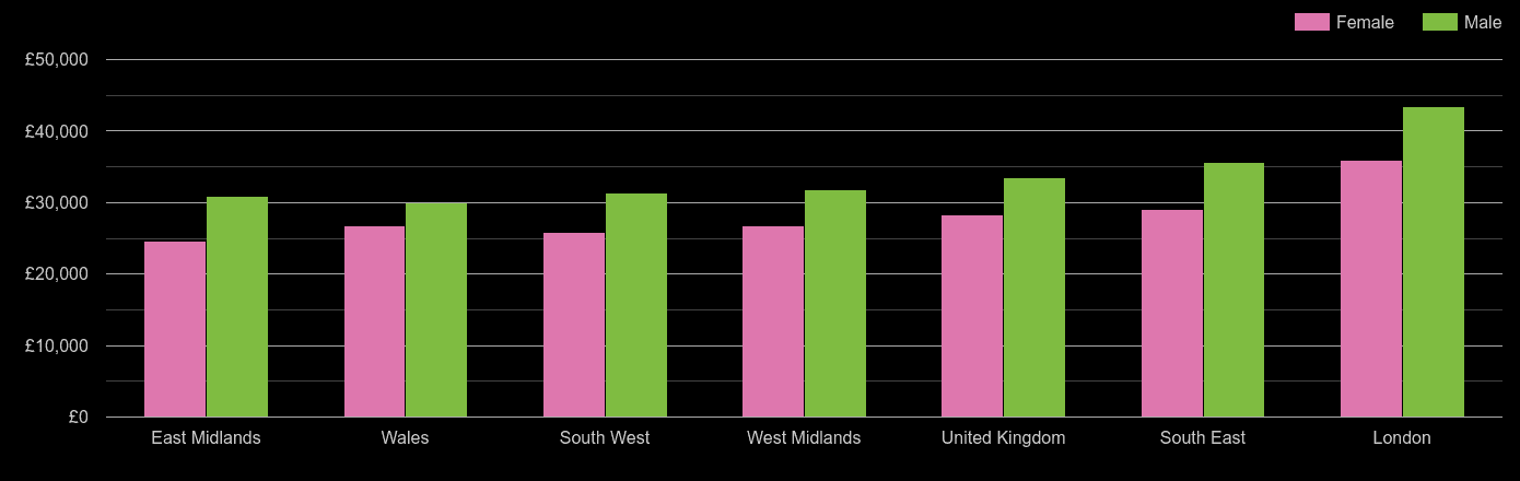 South West median salary comparison by sex