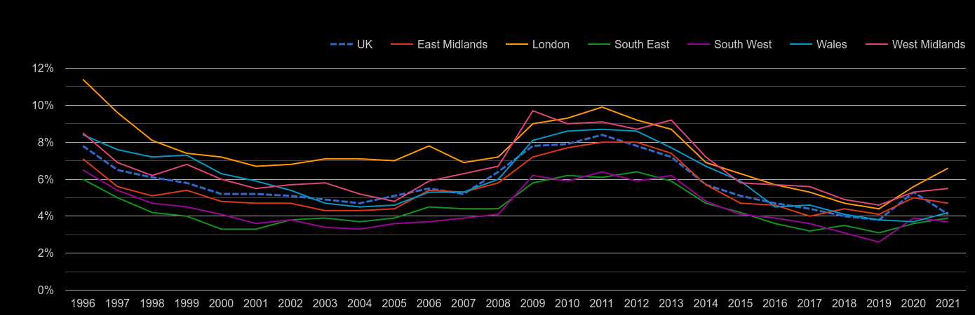 South West unemployment rate by year