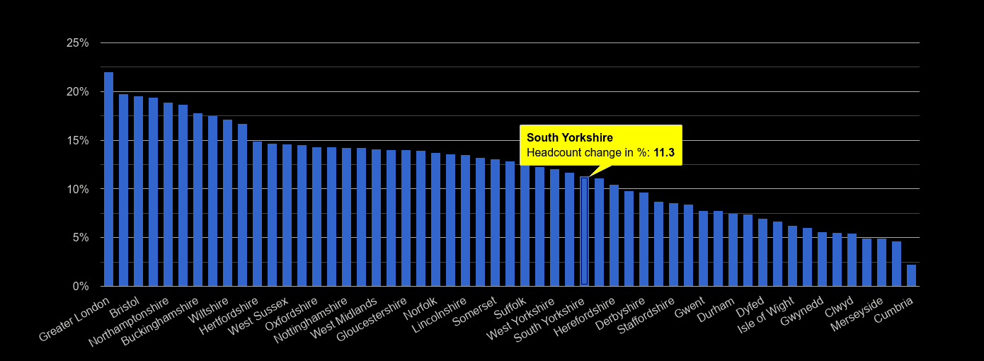 South Yorkshire headcount change rank by year