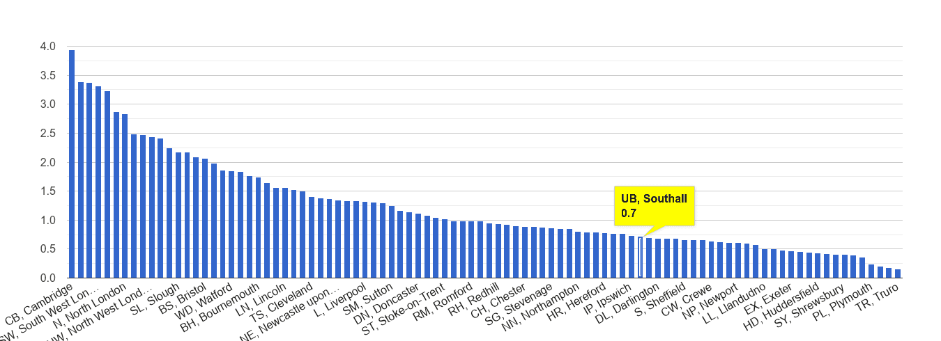 Southall bicycle theft crime rate rank