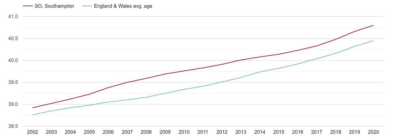 Southampton population average age by year