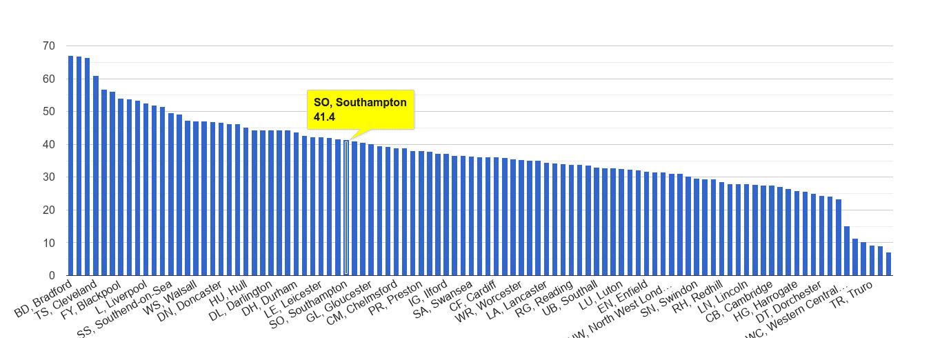 viteză datând zona southampton black brazilian dating web