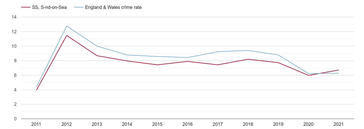 Southend on Sea other theft crime rate