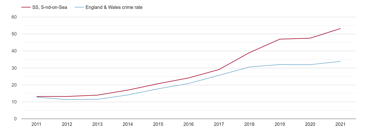 Southend on Sea violent crime rate