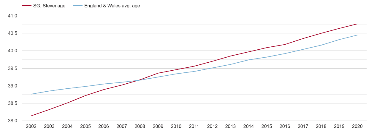 Stevenage population average age by year