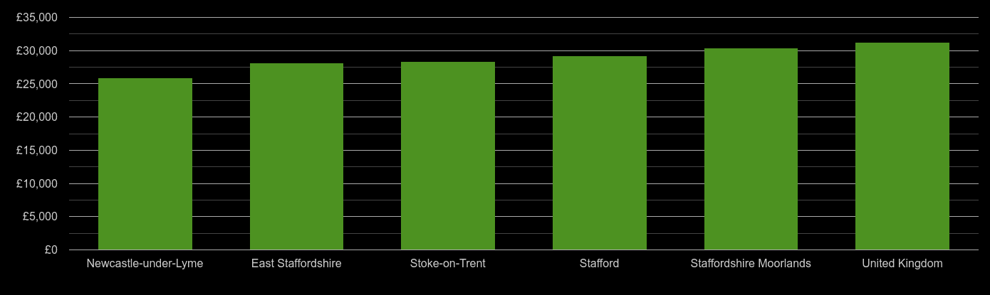 Stoke on Trent median salary comparison