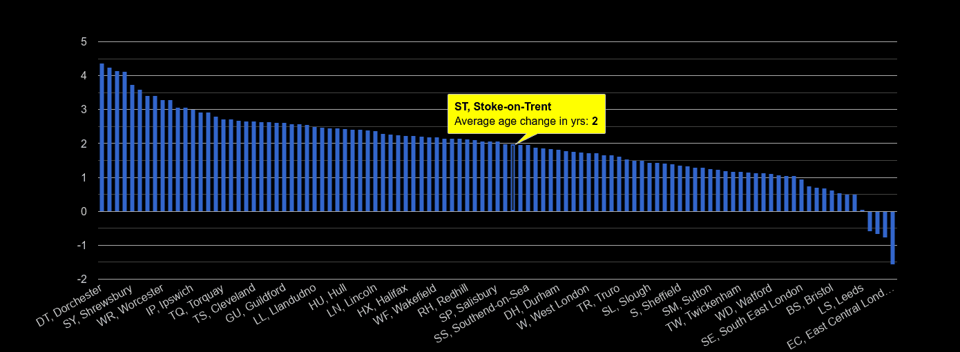 Stoke on Trent population average age change rank by year