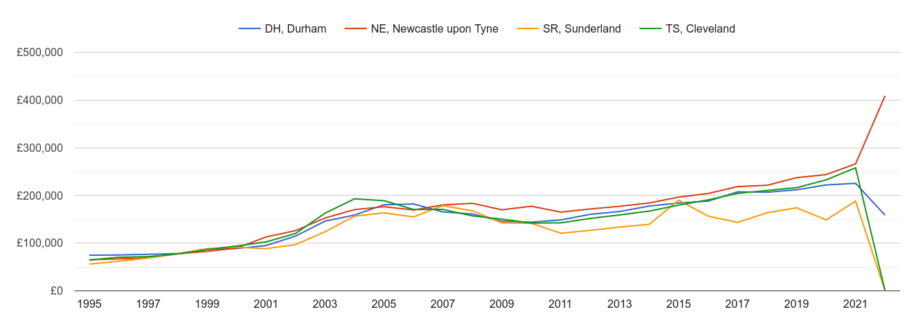 Sunderland new home prices and nearby areas