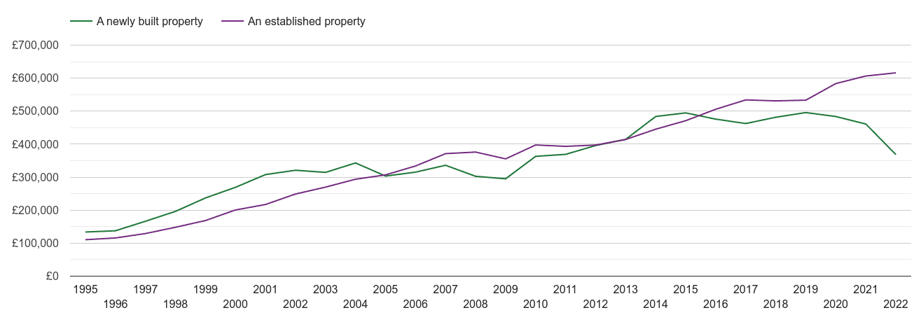 Surrey house prices new vs established