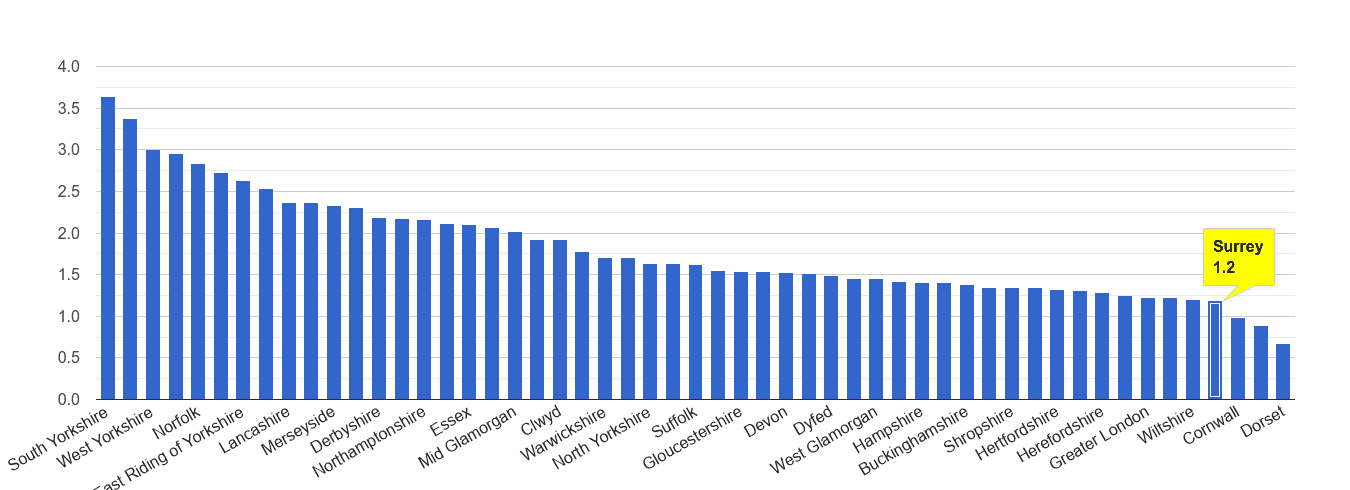 Surrey other crime rate rank