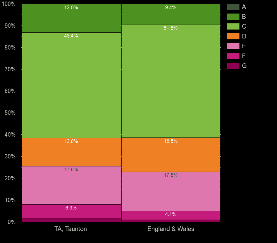 Taunton houses by energy rating