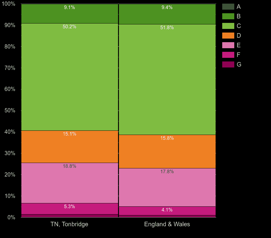 Tonbridge houses by energy rating