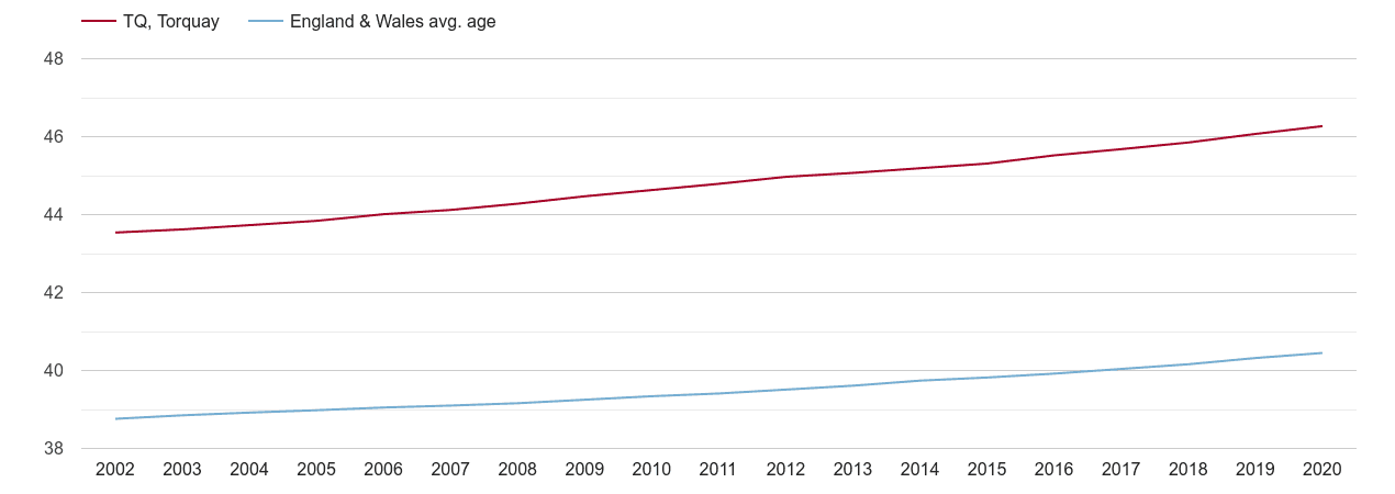Torquay population average age by year