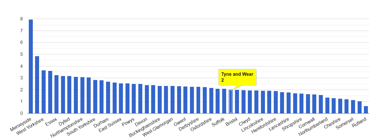 Tyne and Wear drugs crime rate rank