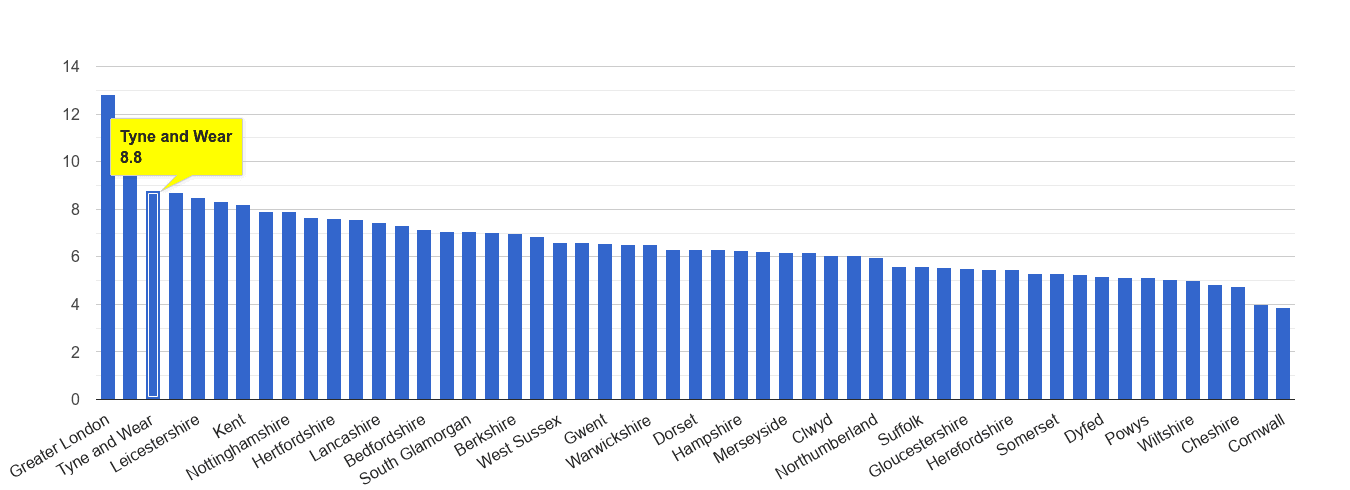 Tyne and Wear other theft crime rate rank