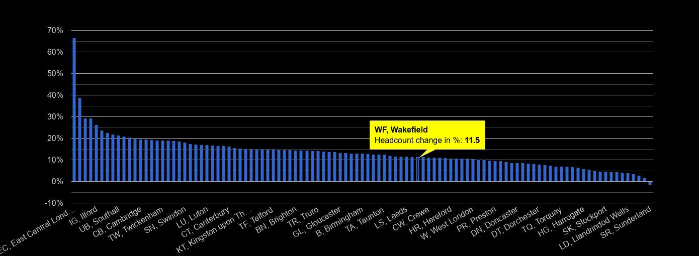 Wakefield headcount change rank by year