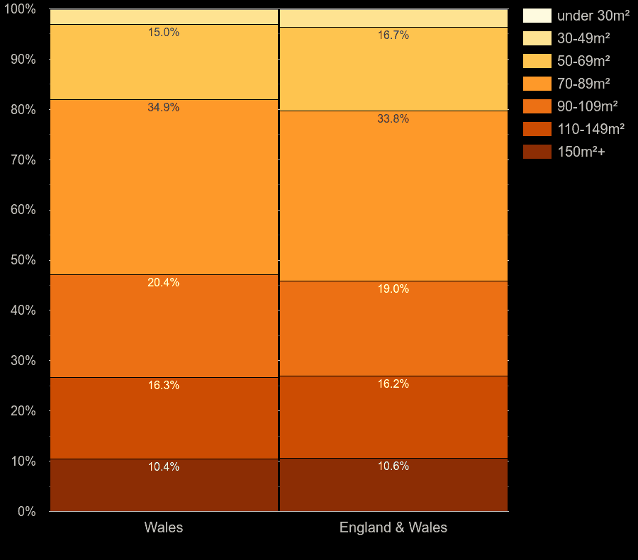 Wales houses by floor area size