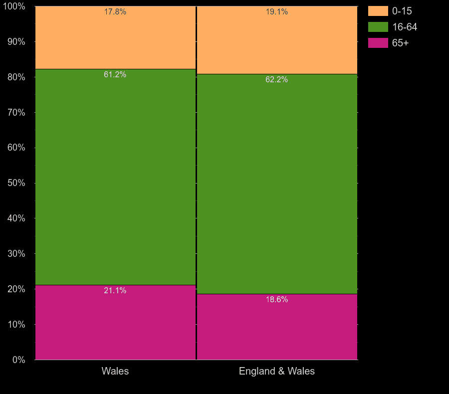 Wales working age population share