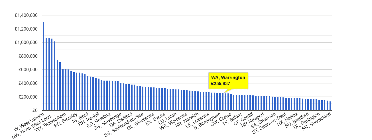 Warrington house price rank