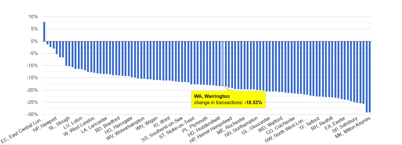 Warrington sales volume change rank
