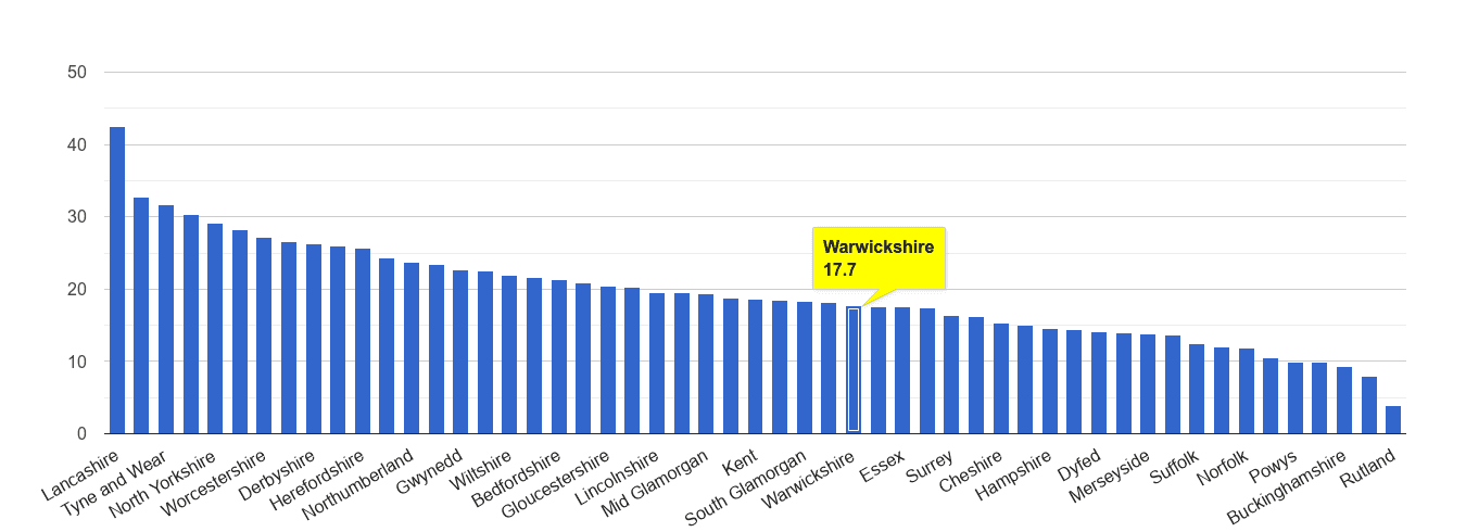 Warwickshire antisocial behaviour crime rate rank