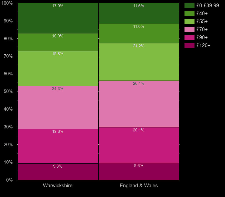 Warwickshire houses by heating cost per square meters