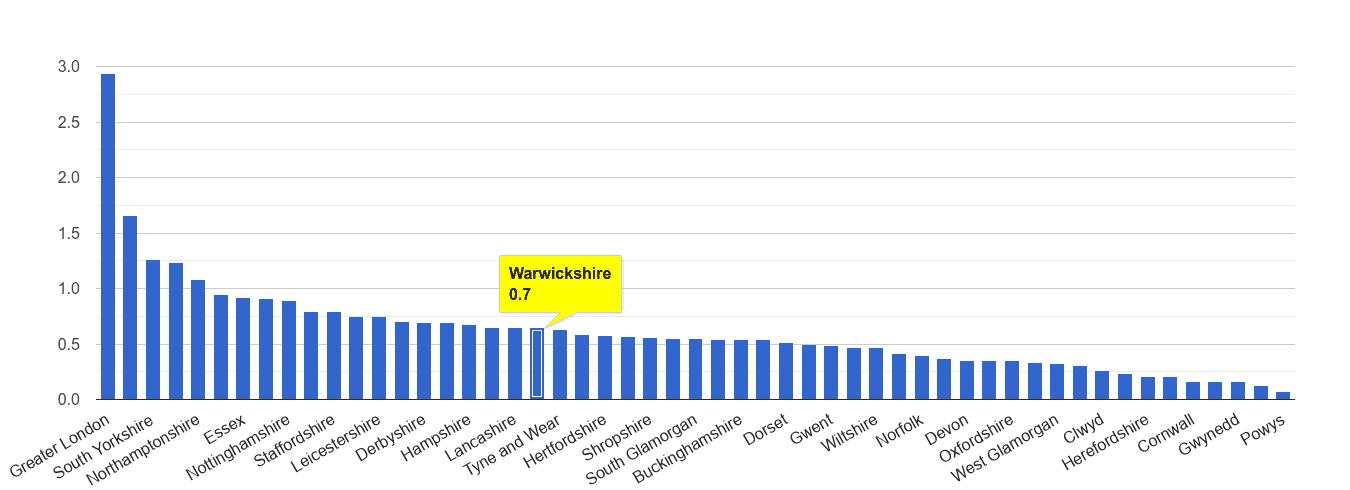 Warwickshire robbery crime rate rank