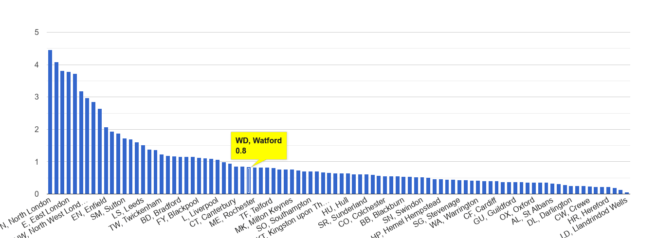 Watford robbery crime rate rank