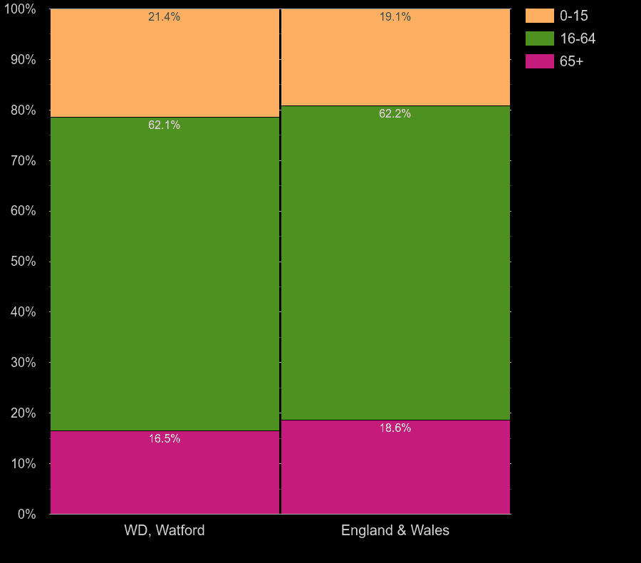 Watford working age population share