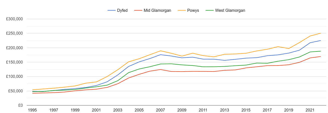 West Glamorgan house prices and nearby counties