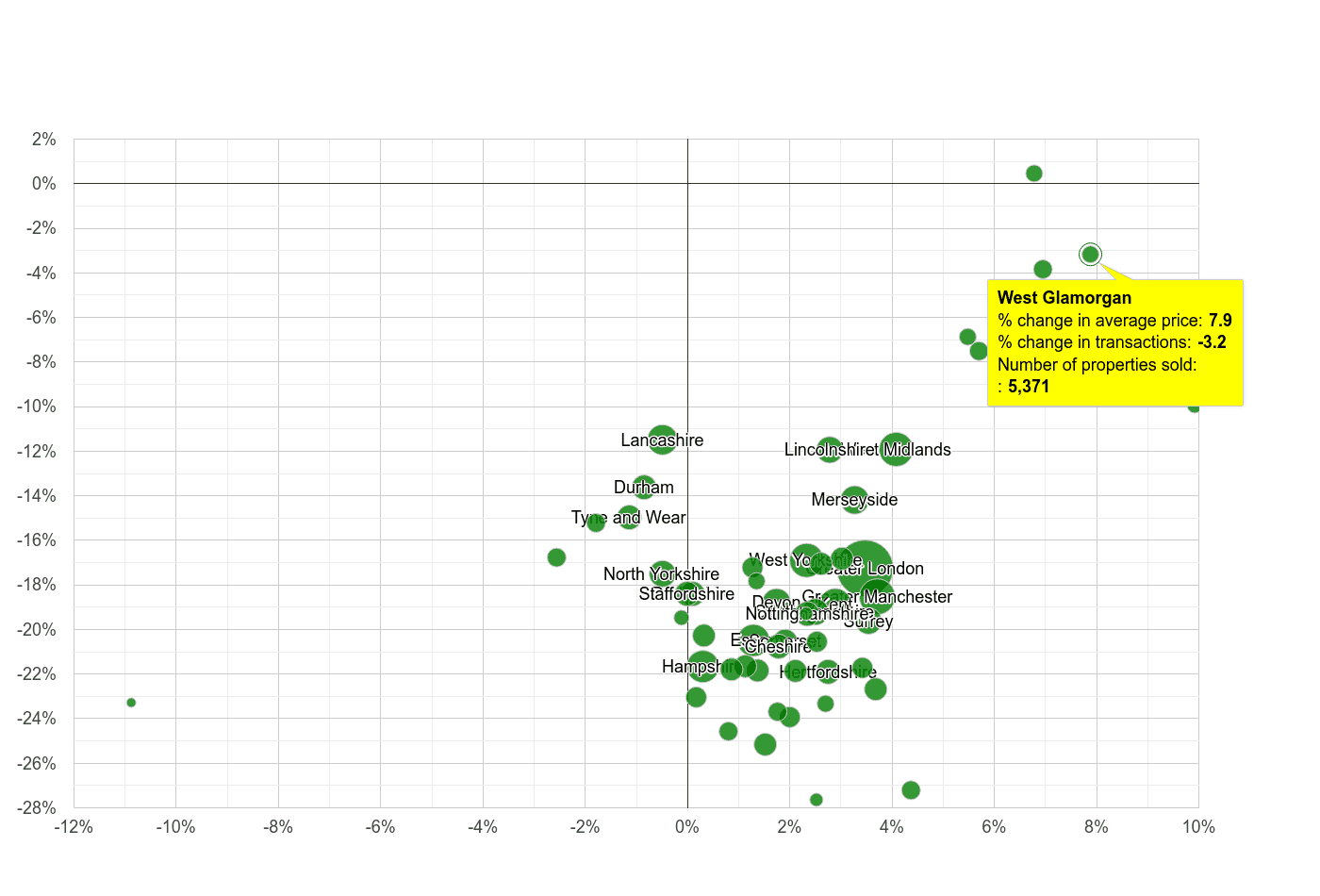 West Glamorgan property price and sales volume change relative to other counties