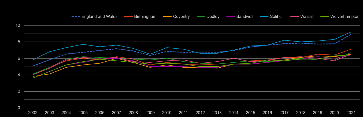 West Midlands county house price to earnings ratio history