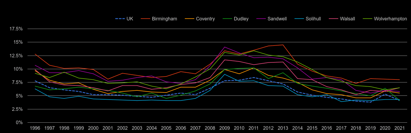 West Midlands county unemployment rate by year