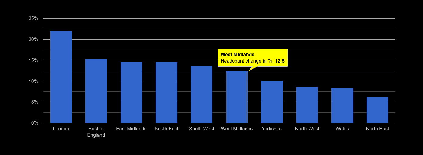 West Midlands headcount change rank by year